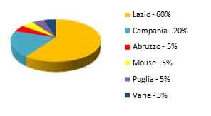 provenienza_centro_muse