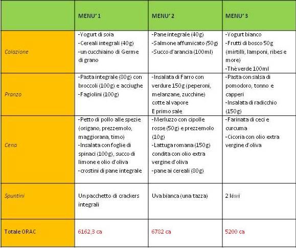 tabella dieta progetto nutrizionale